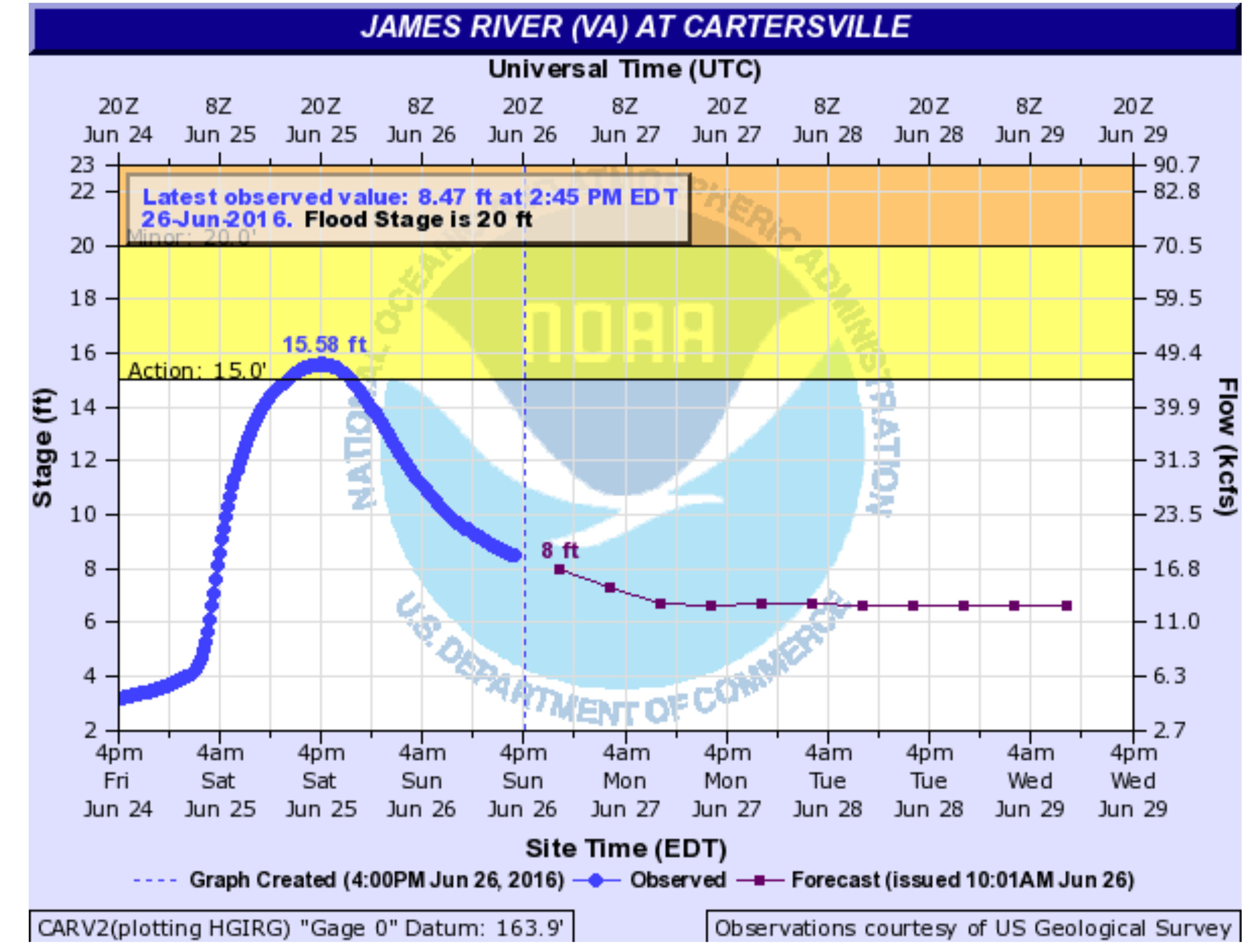 Cartersville River Level Data From Friday, June 24 to Sunday June 26, 2016